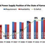 Actual Power Supply Position of the State of Karnataka