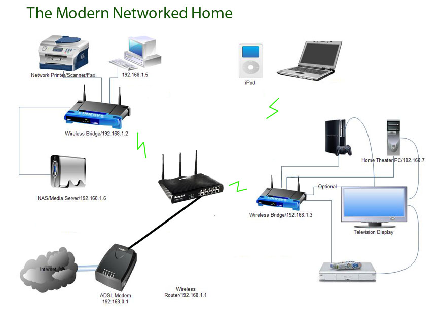 Home Network Green Cloud Computers