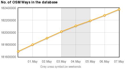 OpenStreetMap is growing