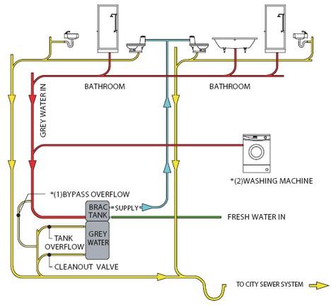 Grey Water System Green Edmonton