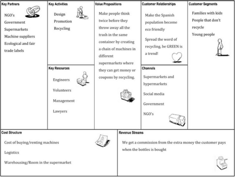 canvasssjpg (782×589) business model canvas Pinterest - microsoft office proposal templates