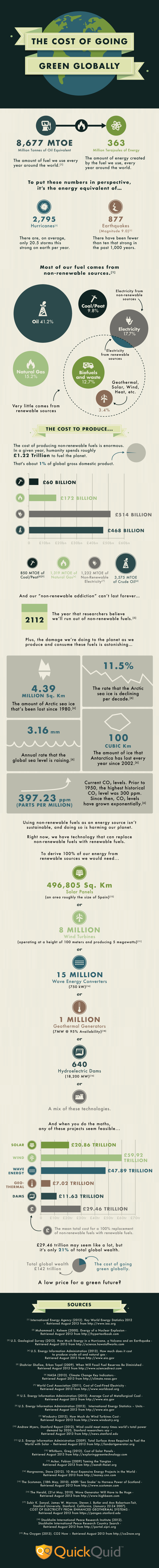 cost of going green globally infographic