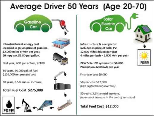 Gas Vs. Electric Vehicles Costs