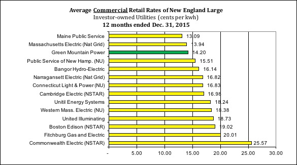 Rate Comparison - Average Commercial - Green Mountain Power
