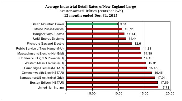 New England Comparison Rate Chart - Green Mountain Power