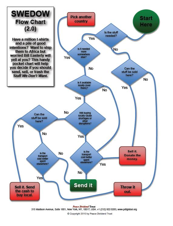 Donate It, Recycle or Trash? Easy Spring Cleaning FlowChart