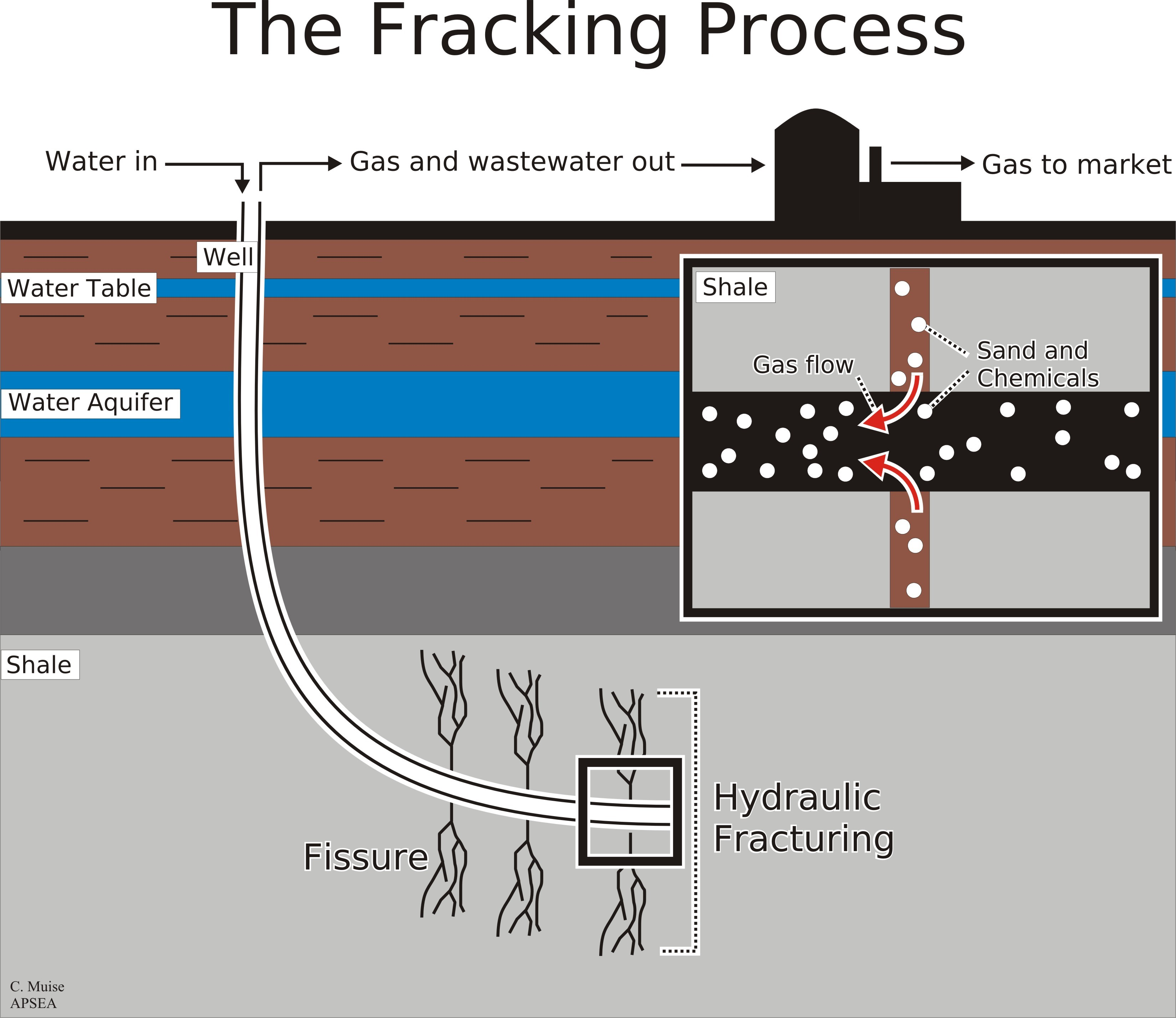 steps in the fracking process Fracking is a three-step process gas companies first drill a well, then frack it,  then harvest the gas, says david blackmon, who works for a gas.