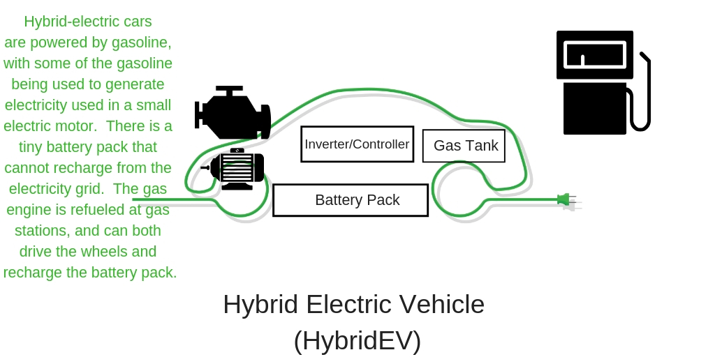 What is the difference between Plug-in Hybrid, Hybrid, or All