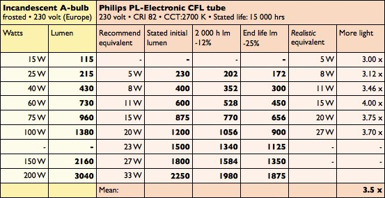 Led Watt Conversion Cfl Analysis – Conversion Charts | Greenwashing Lamps