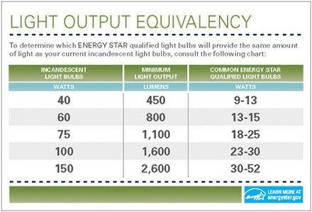 equivalence chart Greenwashing Lamps