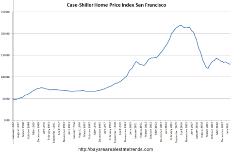 Case Shiller: Home Prices at New Post Bubble Lows