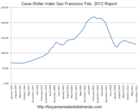Case Shiller Breakdown For The San Francisco Bay Area