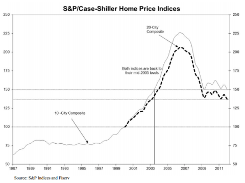 Case Shiller: Home Prices Reach New Post Bubble Lows