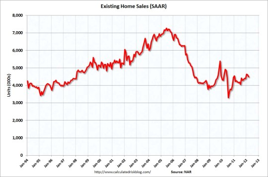 ehsmar2012 National Existing Home Sales Declined In March