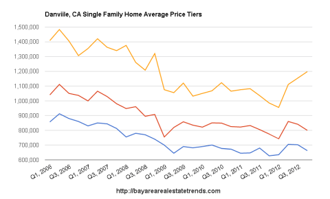 Danville Home Price History By Price Tiers