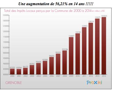 pas de différence entre les gestions communes PS/Verts/Ades ( 95/2008) ou séparées