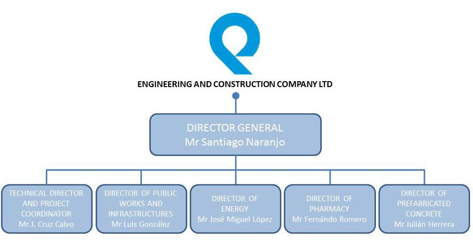 Organizational Chart \u2013 QUABIT^ ENGINEERING AND CONSTRUCTION COMPANY LTD