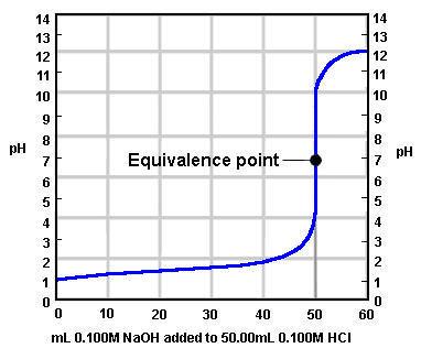 ph1jpg - titrations