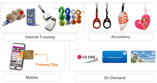 t-money seoul metro cards, cool korean technology