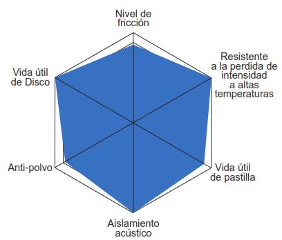 Caracteristicas Balata Centric Posi Quiet Semi Metalica Serie 104