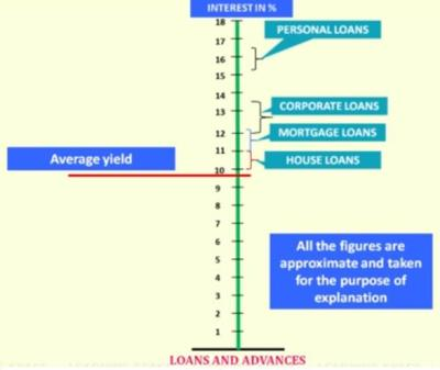 Soul of Banking Awareness for IBPS PO V Interview Preparation