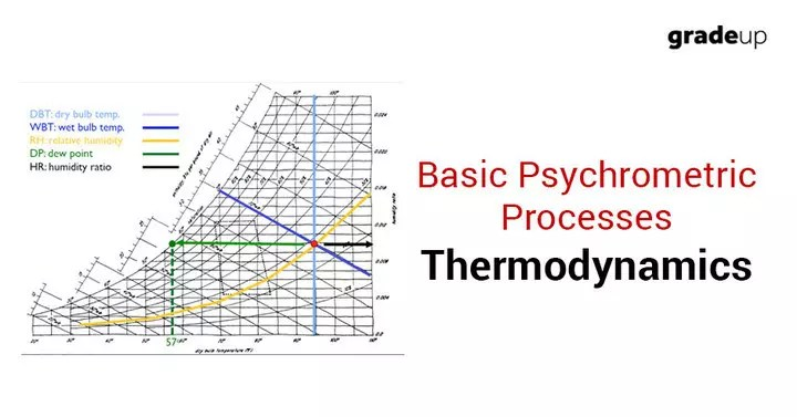 Basic Psychrometric Processes Study Notes for mechanical Engineering