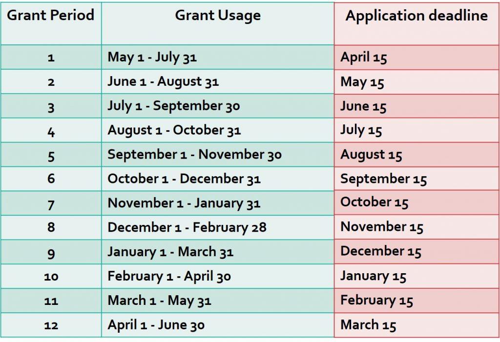 Grant Information - Graduate Student Association - UMBC