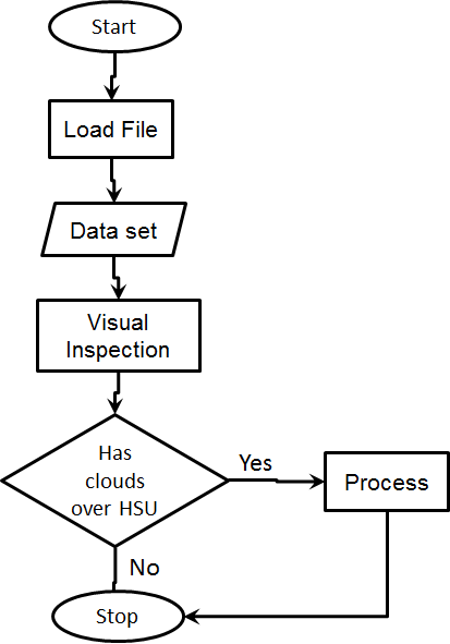 process flow diagram builder