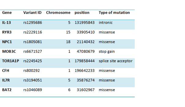 Where Can I Download Human Reference Genome In Fasta Exome Analysis Of A European Dataset Biology Computes