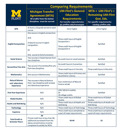 Michigan Transfer Agreement gtld world congress - transfer agreements