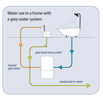 Greywater reuse system - City of Guelph