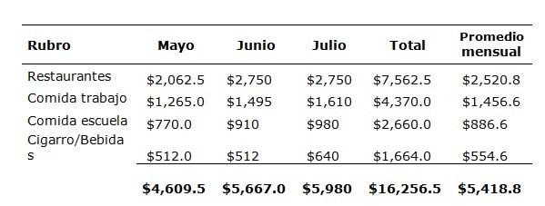 ▷ Cómo analizar un presupuesto personal -Caso de estudio -Plantilla