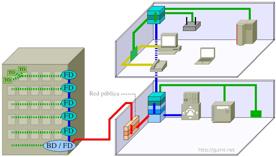 ultima diagrama de cableado estructurado pdf