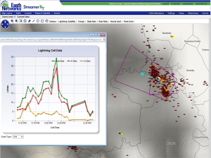 Storm intensity is shown through a graph of lightning rate for a storm in NW Guinea. Rates were strong enough to cause a Dangerous Thunderstorm Alert to be issued.