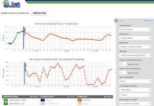 Image shows the hourly temperature and precipitation probability forecast for Dabola in Guinea over the next three days.
