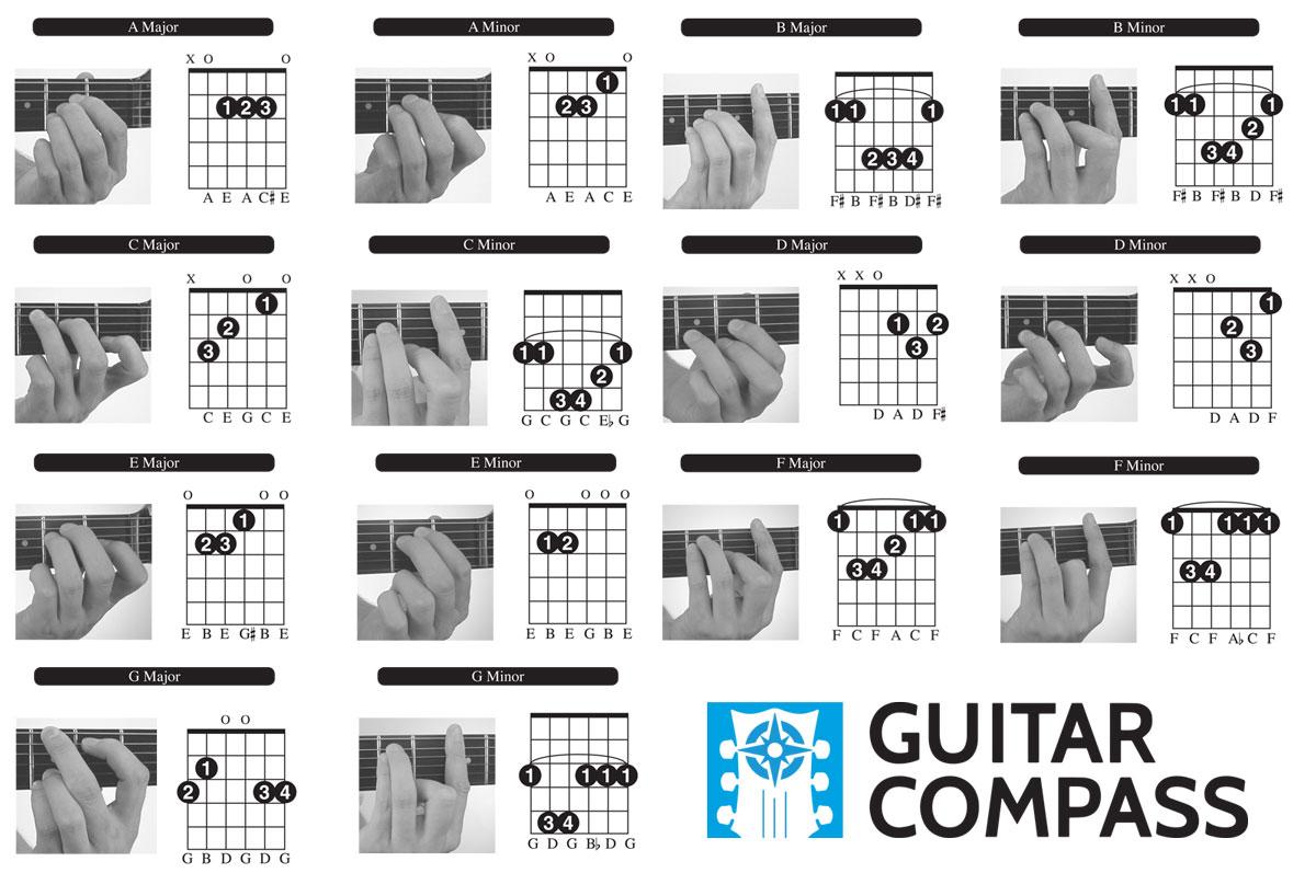 Guitar Chords For Beginners Free Chord Chart Diagram