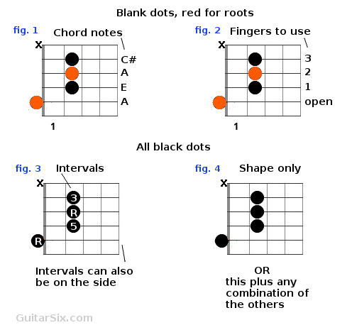 how to read chord charts - Hizlirapidlaunch