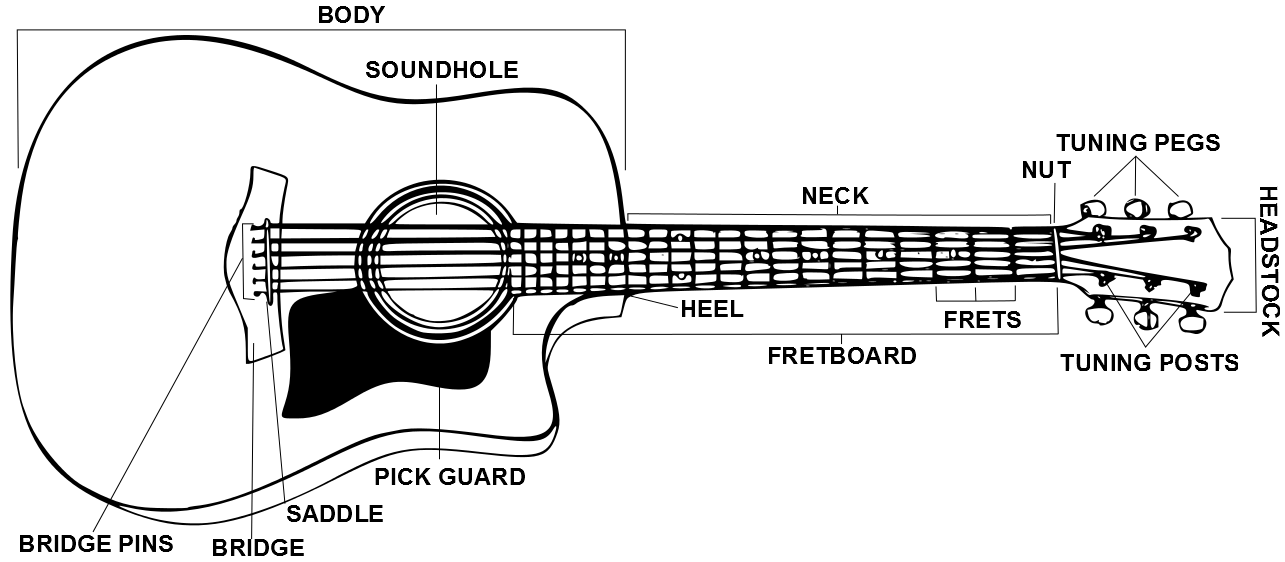 parts of acoustic guitar diagram