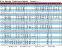 Carbon Steel Pipe Weight Chart - Pipe dimension grade ...