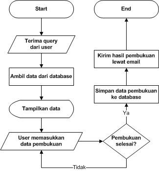 Gambar Flowchart Ekonomi Pusat Rujukan Persuratan Melayu Dbp Makalah Mengelola Informasi Pemasaran Contoh Tugas Makalah Download