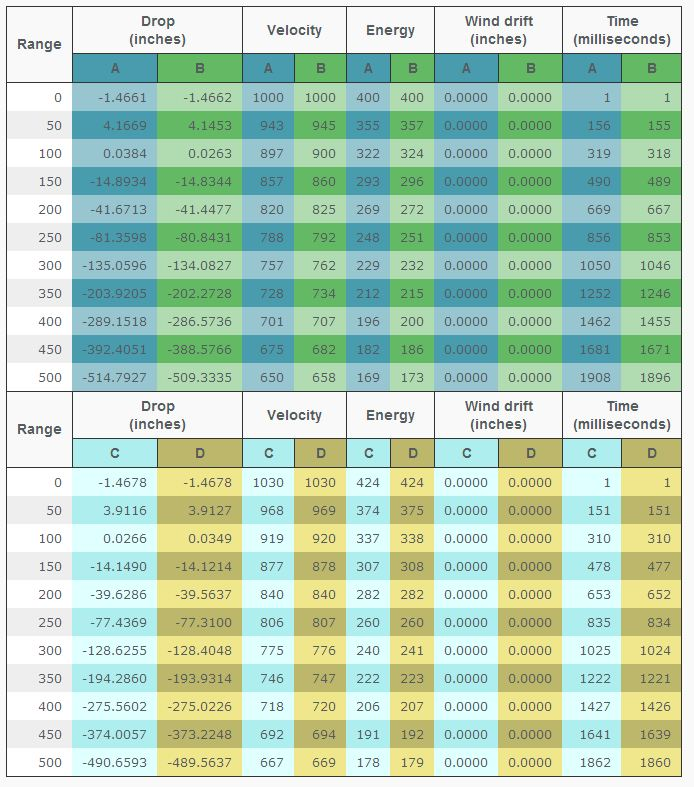 10mm Vs 40 SW Summary And Ballistics GunDataorg