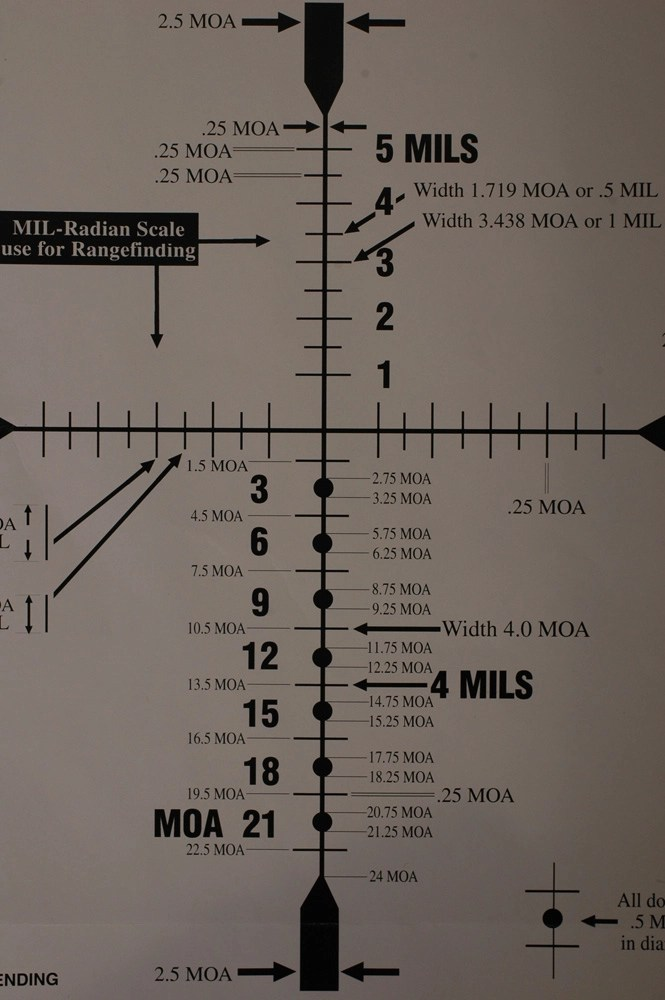 What are Mil, Milliradian and Minute of Angle?