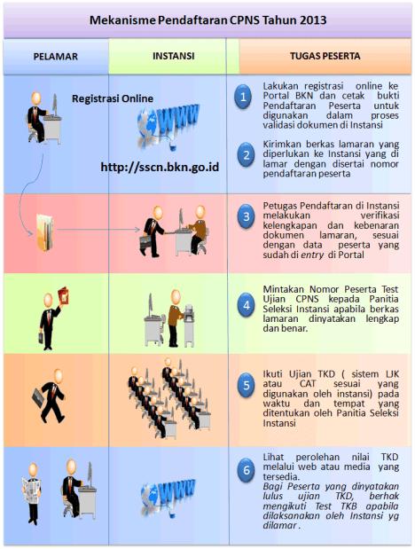 Situs Resmi Cpns 2013 Seleksi Cpns 2016 Mekanisme Pendaftaran Cpns Tahun 2013 Melalui Httpsscnbkngoid