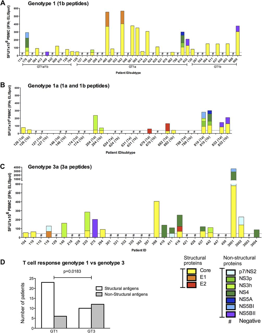 Brander Gamma Hcv Genotype 3a T Cell Immunity Specificity Function And Impact