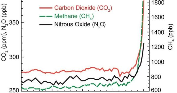 Climate-Change Summary and Update \u2013 Nature Bats Last