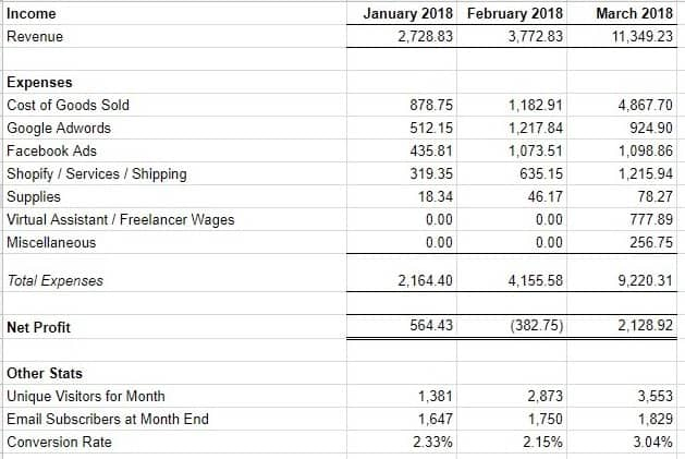 March 2018 Shopify Store Income Statement - Online Selling Experiment