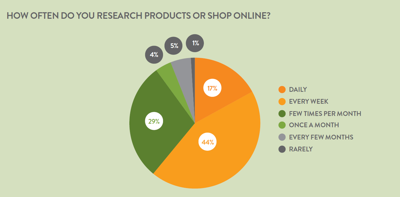 Online Australian Shopping Online Shopping Statistics 2011 Australia Online Marketing Blog