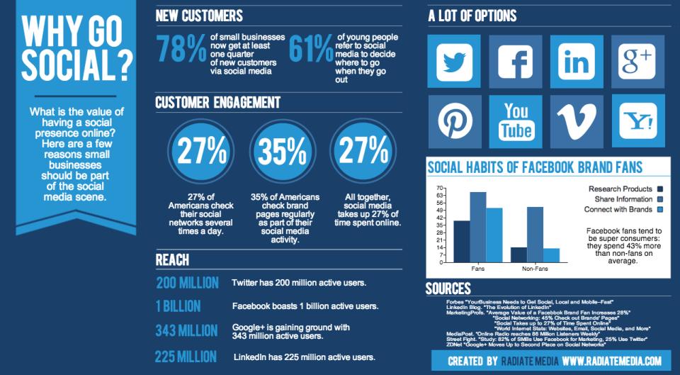 Social Media Radiate Media Infographic