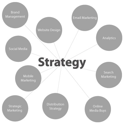 Do You Have a Workable Digital Marketing Plan for 2015? Gym - digital marketing plan