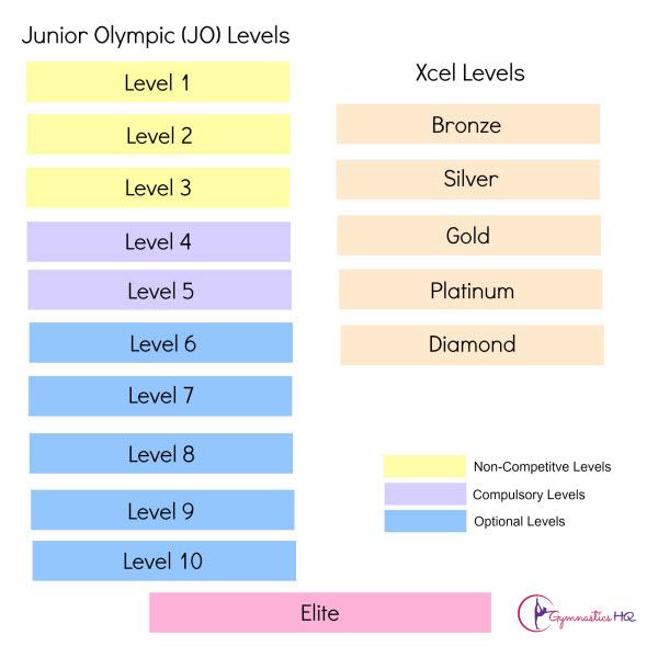 gymnastics levels